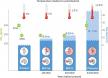 Predicted Sea Level Rise Scenarios