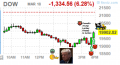 Stock Market Dow Crash March 18 2020
