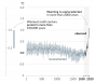 Hockey Stick Catastrophic Climate Change Graph