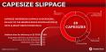 Capesize Slippage
