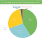 2015 new power capacity addition percentage pie chart