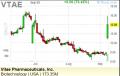 VTAE stock jump