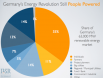 People powered  energy revolution in Germany