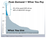 Peak Demand 40% of KWH costs
