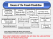 French Revolution Boilerplate historical casues