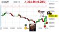 Stock Market Dow Crash March 18 2020