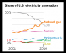 US electricity source share