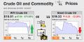 Oil Price Up Down Insanity April 22 2020