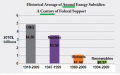 Average Oil and Gas Annual Subsidies over a Century