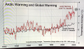 Arctic Warming rate 4 times FASTER than Global Warming